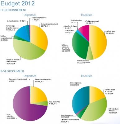 Le budget site officiel de la mairie de cormery indre for Budget des mairies